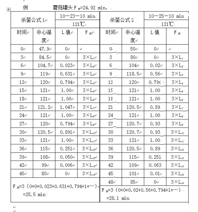 杀菌公式-表3